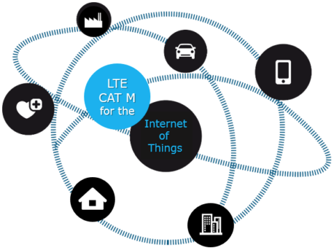 New Categories of Modems Will Improve Connectivity in an All-connected IoT World