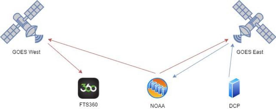 FTS360 Diagram