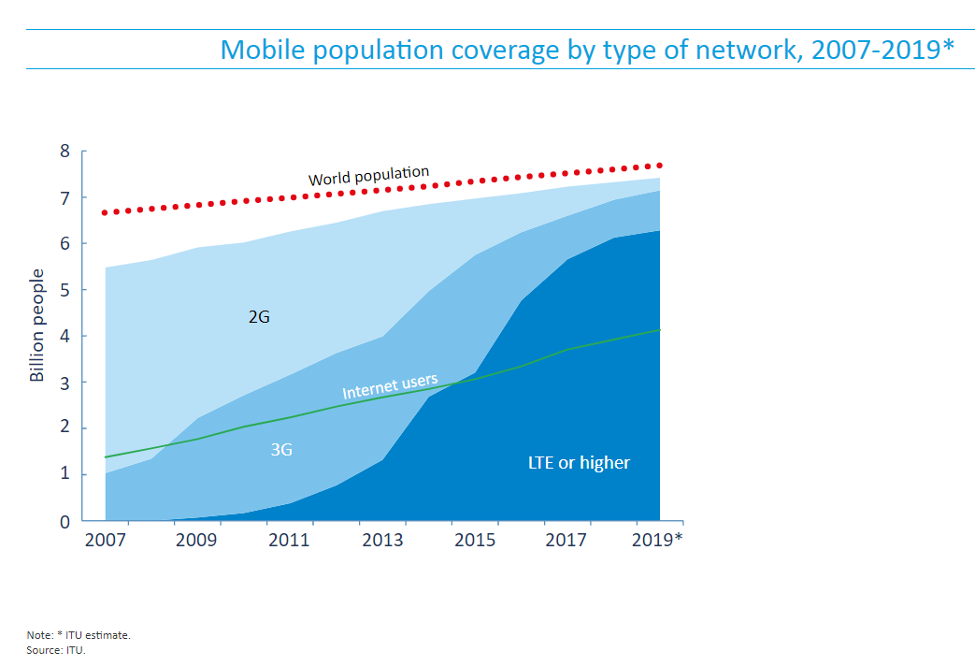 Network Population